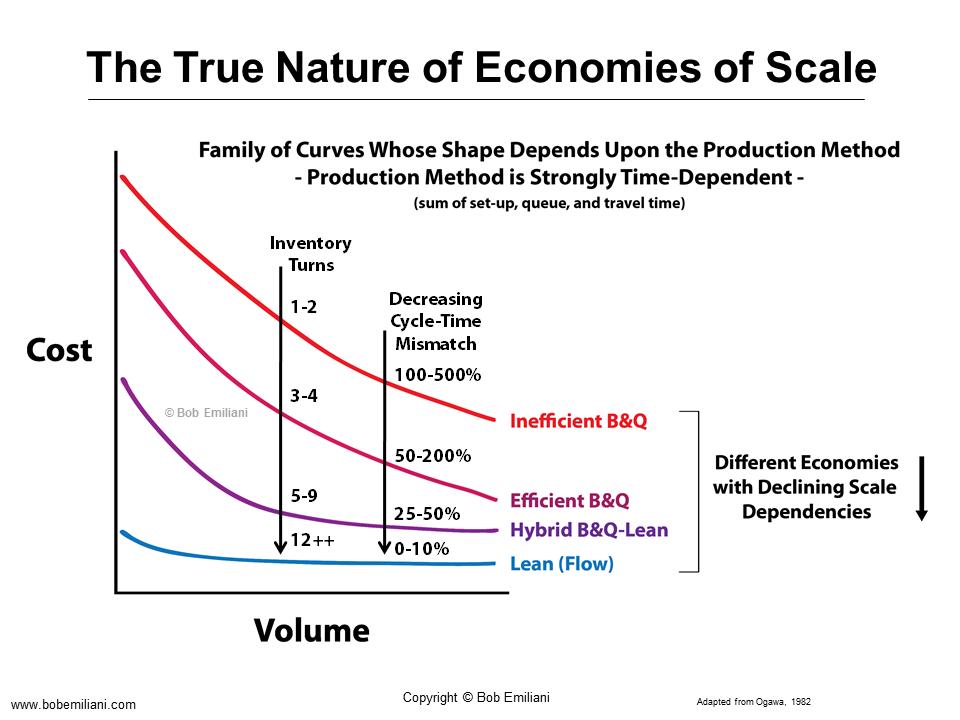 how do the economies of scale
