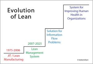 lean_evolution2