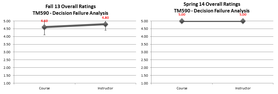 tm590