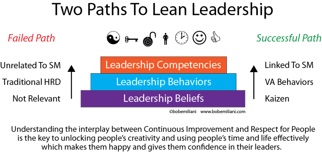 leaning leadership and building a business essay Future trends in leadership development by: before beginning his business career leadership development and chief learning officer.