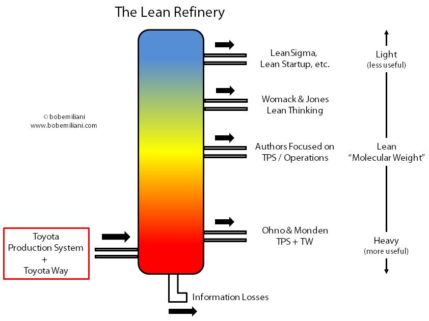 lean_refinery1