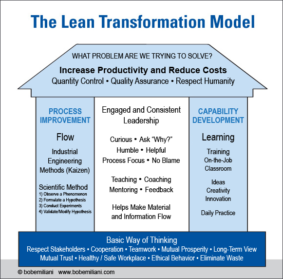 Lei Lea Lean Transformation Model Bob Emiliani