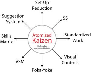 atomized_kaizen