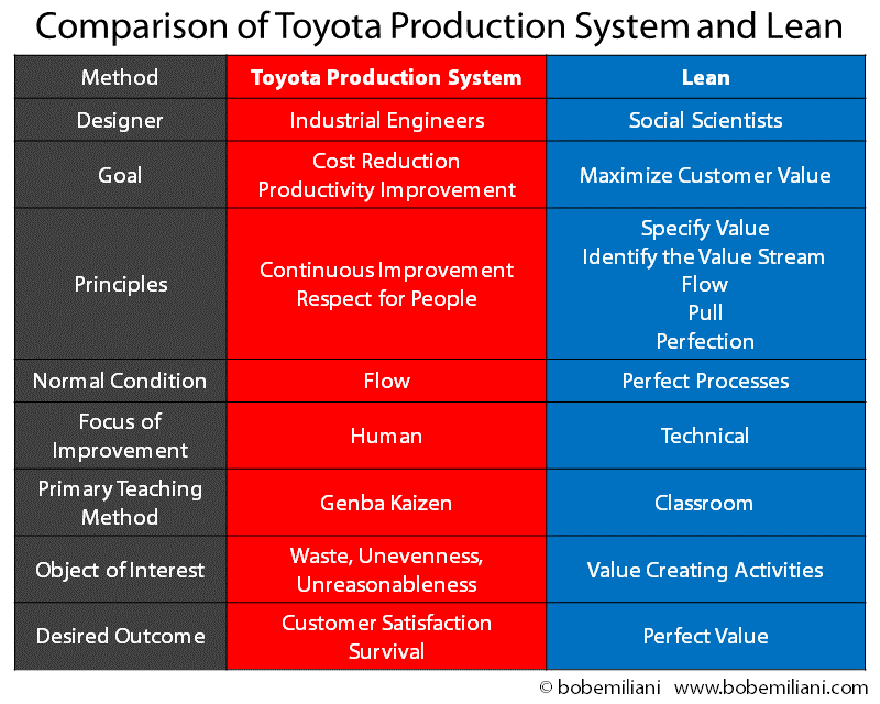 cost reduction techniques of toyota These techniques have been used for 1/2 to 1/20 cost index to 26 cost reduction articles index to 50 pages on this site feature articles: commercialization and half-cost.