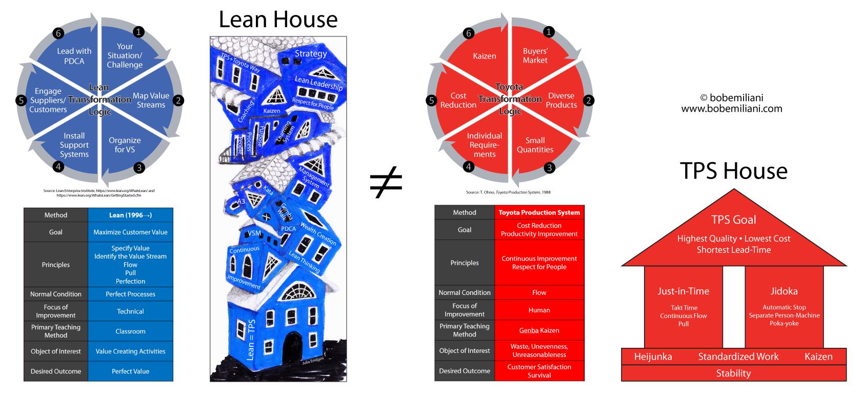 Lean TPS Houses6a