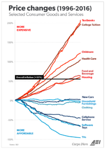 College Inflation