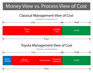 Money vs. Process View of Cost