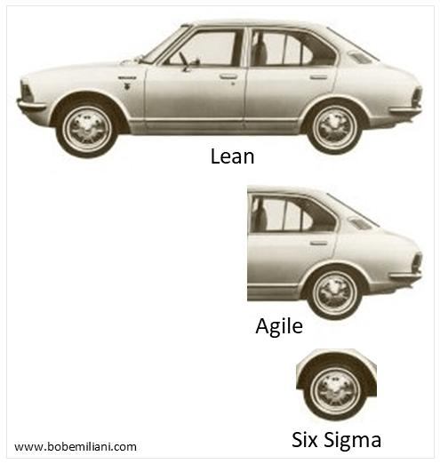 Lean Agile SS1