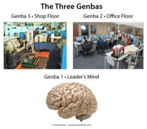 three genbas