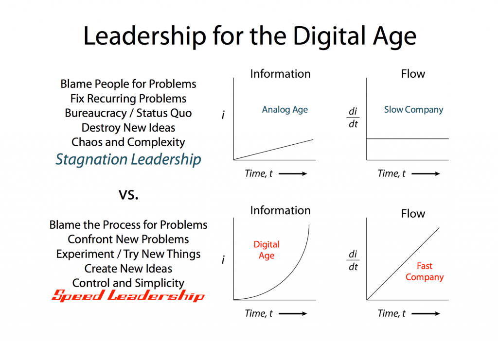 Function of Leadership in the Digital Age: Time, Information, and Information Flow