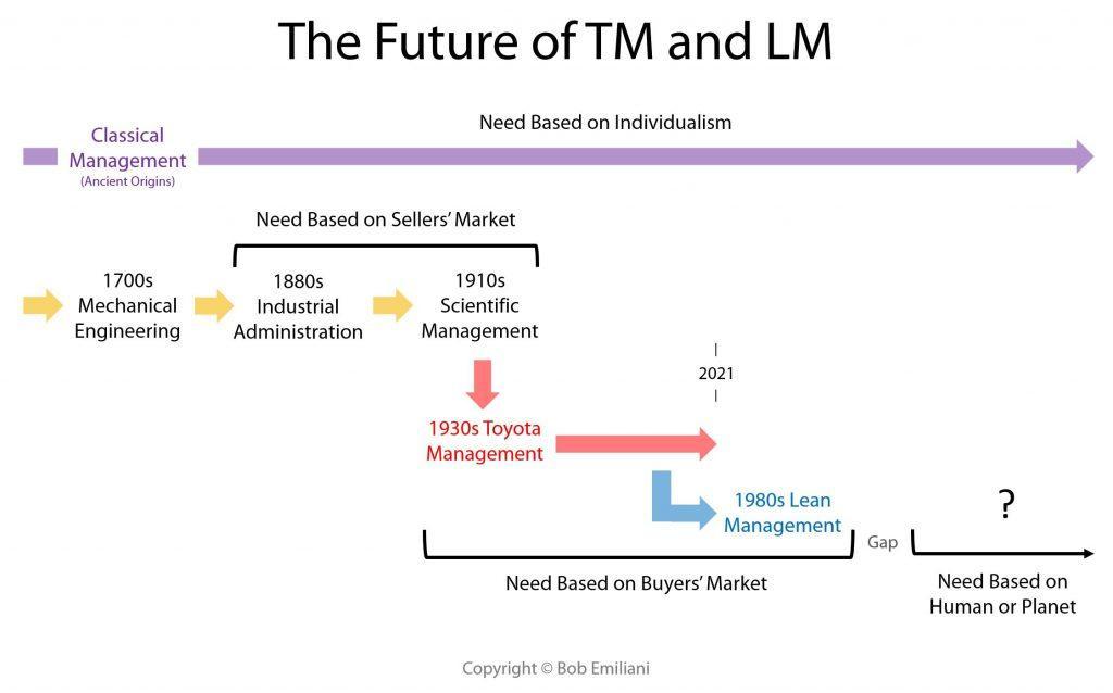 TM LM Future2