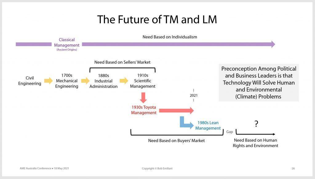 TM LM Future