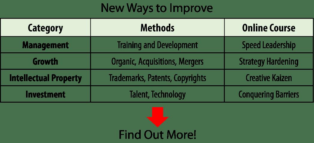 Online Courses by Bob Emiliani